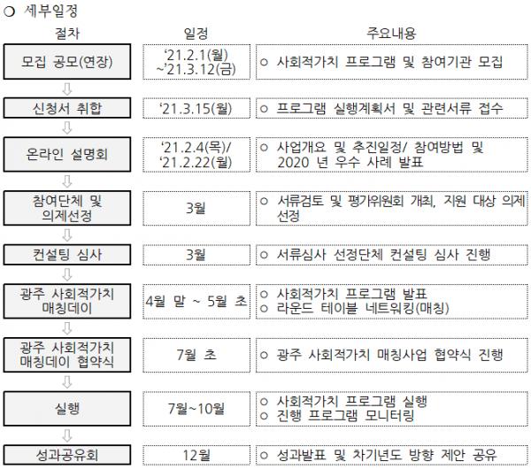 2021 광주사회적가치 매칭데이 모집(연장) 공고 1